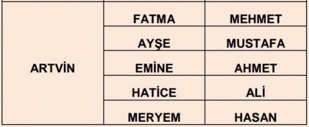 İlere göre en çok kullanılan isimler - Page 3