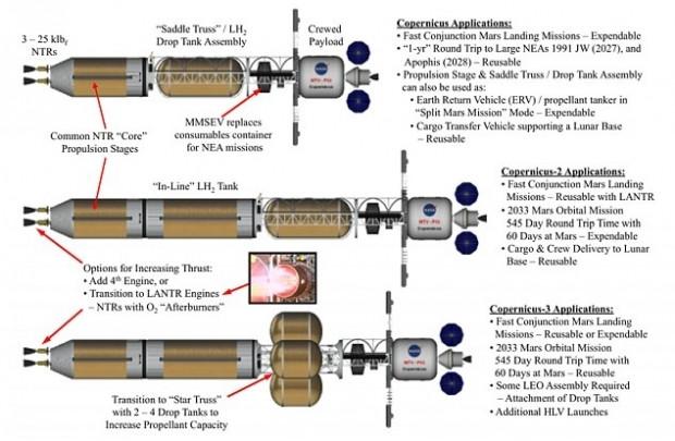 İnsanlı Mars yolculuğu için olası tarih - Page 3