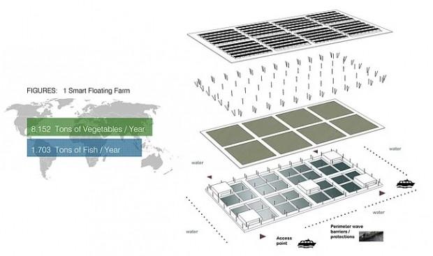 İnsanlığın geleceğini kurtarabilecek buluş: Yılda 8 ton üretim yapan yüzen çiftlik - Page 2