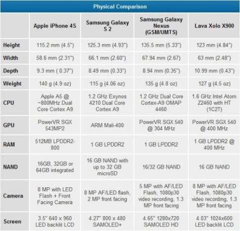 Intel'in müthiş özellikli yeni akıllı telefonu görüntüleri -GALERİ - Page 2