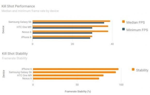 iPhone 6, Galaxy S6, One M9 en iyi oyun telefonu hangisi? - Page 4