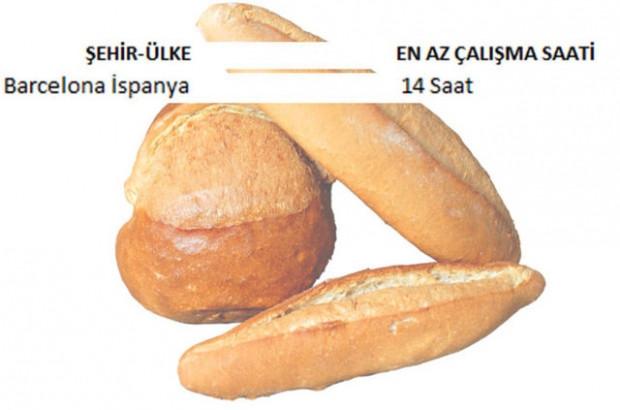 İşte 1 kilo ekmek almak için ülke ülke çalışma bedeli! - Page 1