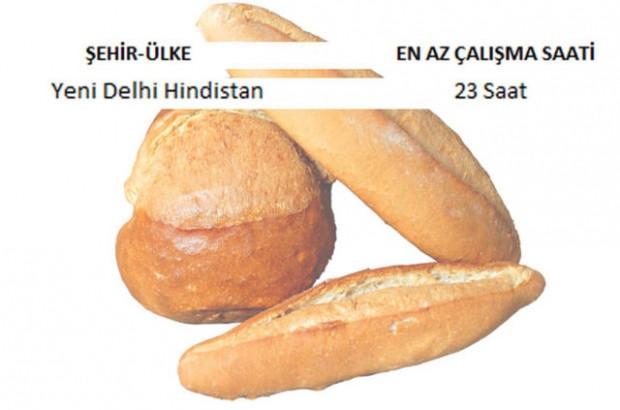 İşte 1 kilo ekmek almak için ülke ülke çalışma bedeli! - Page 3