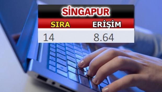 İşte erişim alt endeksine göre en hızlı internet listesindeki ülkeler - Page 2