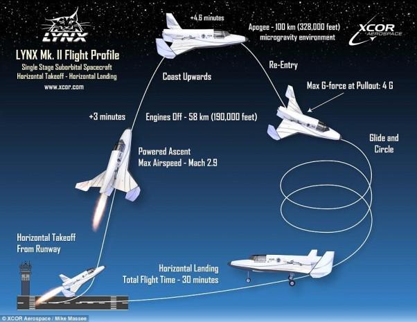 İşte uzaya gidecek 3 Türk turist - Page 4