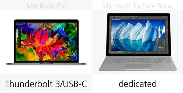 MacBook Pro 2016 ve Microsoft Surface Book karşılaştırma - Page 1