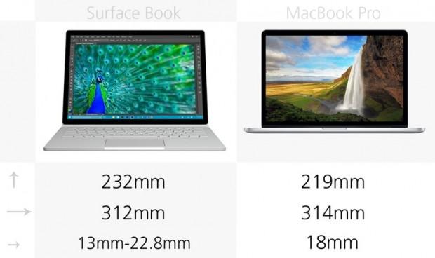 Microsoft Surface Book ve 2015 Retina MacBook Pro karşılaştırma - Page 4