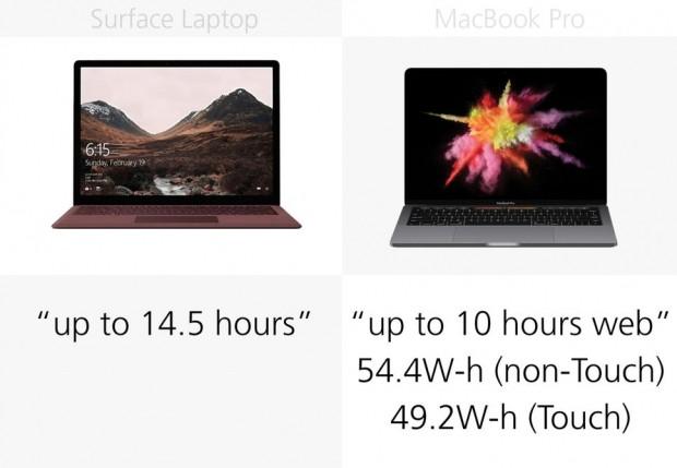 Microsoft Surface Laptop ve 13-inch Apple MacBook Pro karşılaştırma - Page 4