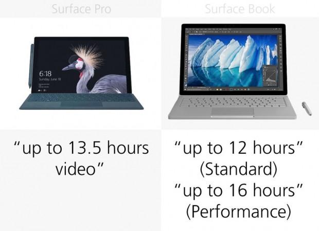 Microsoft Surface Pro 2017 ve Surface Book karşılaştırma - Page 4
