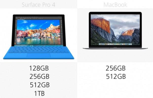 Microsoft Surface Pro 4 ve 12-inch Retina MacBook karşılaştırma - Page 3