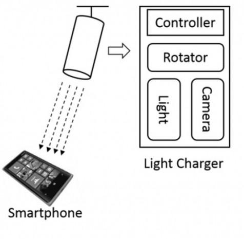 Microsoft'tan ışıkla şarj olan telefon prototipi - Page 1