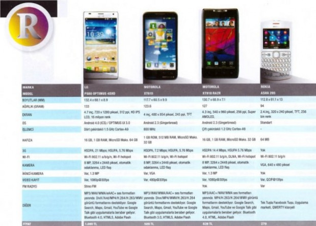 Piyasadaki en iyi 100 akıllı telefon! - Page 1