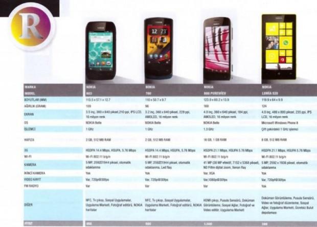 Piyasadaki en iyi 100 akıllı telefon! - Page 2
