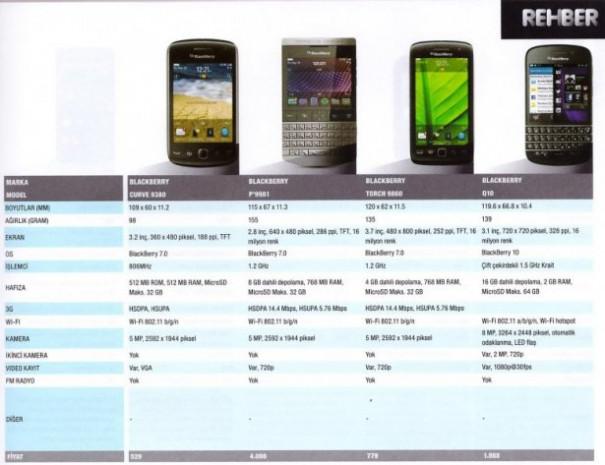 Piyasadaki en iyi 100 akıllı telefon! - Page 3