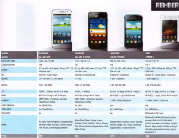 Piyasadaki en iyi 100 akıllı telefon! - Page 4