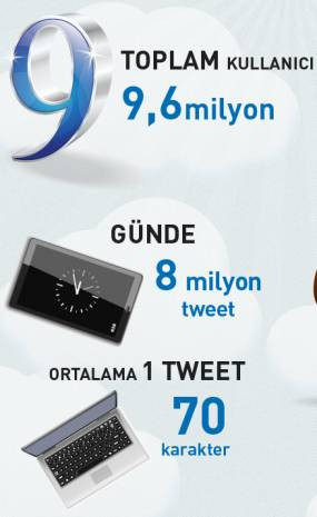 Rakamlarla Türkiye'de Twitter istatistikleri - Page 3