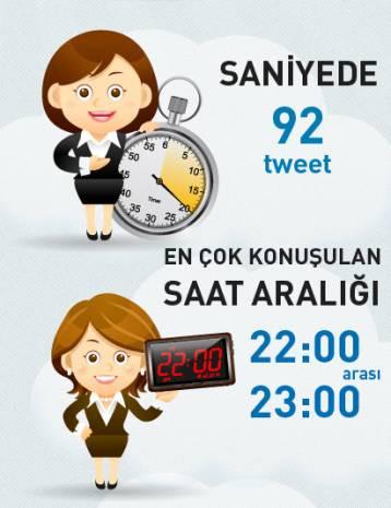 Rakamlarla Türkiye'de Twitter istatistikleri - Page 4