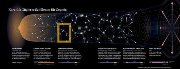 Saklı evrene ilk bakış - Page 3