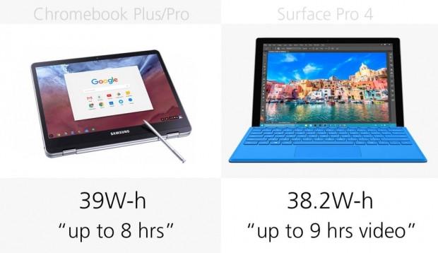 Samsung Chromebook Plus, Pro ve Microsoft Surface Pro 4 karşılaştırma - Page 2