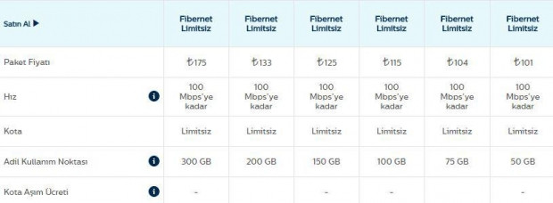 Sınırsız internet fiyatları 999 TL'ye kadar çıkıyor - Page 2