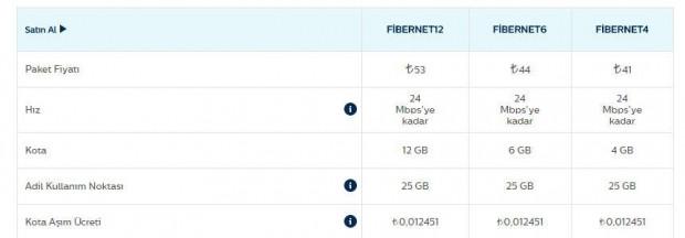 Sınırsız internet fiyatları 999 TL'ye kadar çıkıyor - Page 4