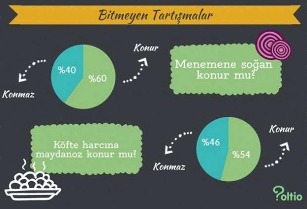 Türkiye ne yer ne içer? işte ilginç bir anket - Page 1