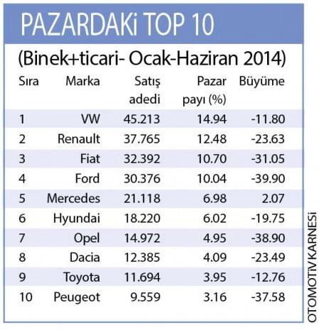 Türkiye'de 2014 yılının en çok satılan otomobilleri! - Page 1