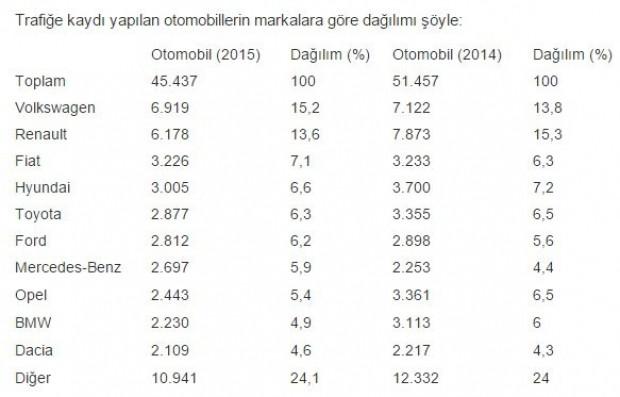 Türkiye'de en çok satılan otomobil hangisi? - Page 1
