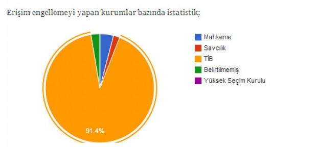 Türkiye'de tam 50 bin site engelli! - Page 4