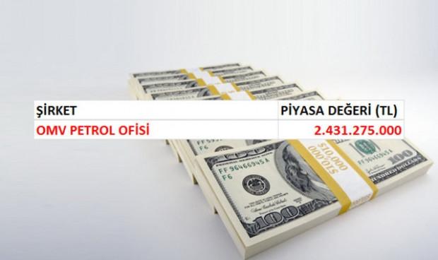 Türkiye'deki en değerli 74 şirket! - Page 3