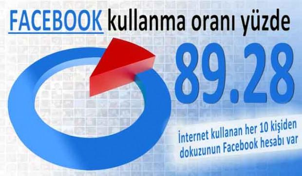 Türkiye'nin 2013 Facebook karnesi - Page 1