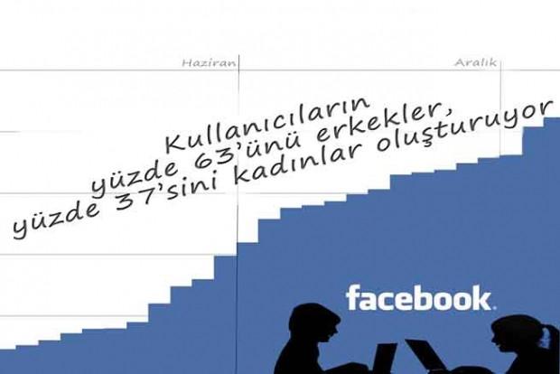 Türkiye'nin 2013 Facebook karnesi - Page 4