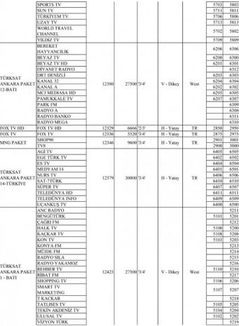 Türksat 4A uydusu, yeni kanal ve frekansları! - Page 4