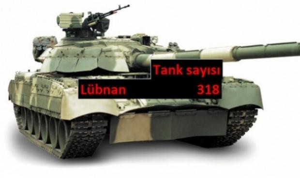 Ülkelerin sahip olduğu Tank sayısı - Page 2