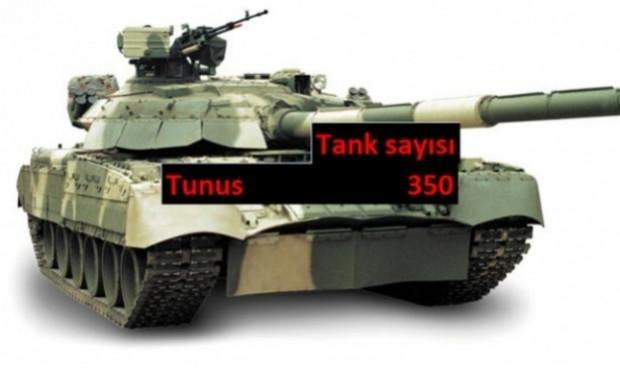 Ülkelerin sahip olduğu Tank sayısı - Page 3