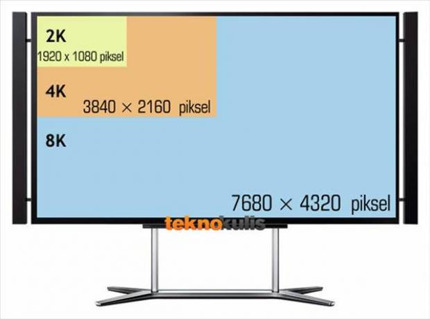 Ultra HD TV nedir?Fiyatı ne kadar? Özellikleri nedir? - Page 1