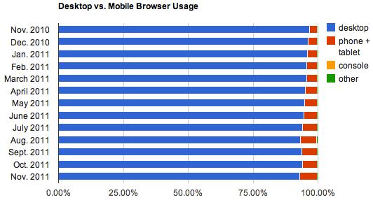 1324209033_browser-desk-mob-split-2011-11.png