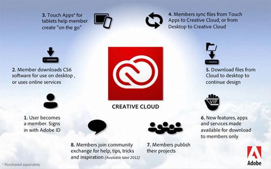 1335188892_adobe-creative-cloud.jpg
