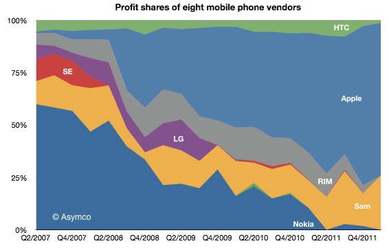 1336147417_asymco-mobile-profit-q1-2012.png