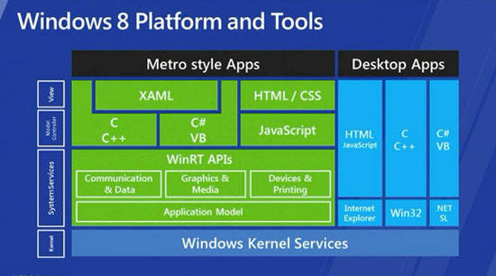 1343967065_windows-8-platform-tools.jpg