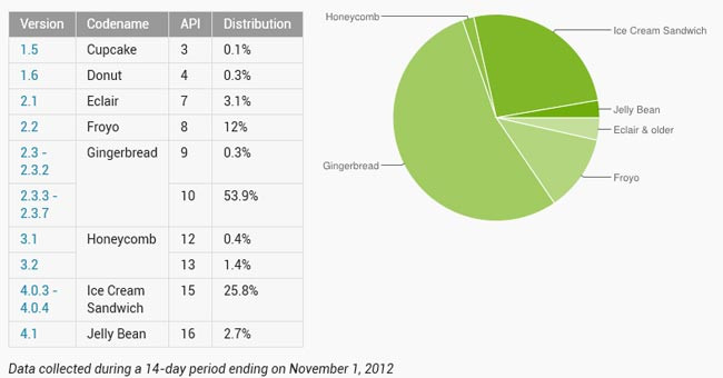 1351869607_android-distribution-nov.jpg