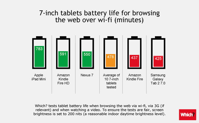 1354691718_tablet-battery-life-comparison-7-inch.jpg