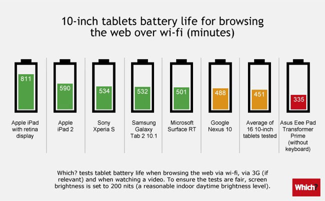 1354691788_tablet-battery-life-comparison-10-inch.jpg