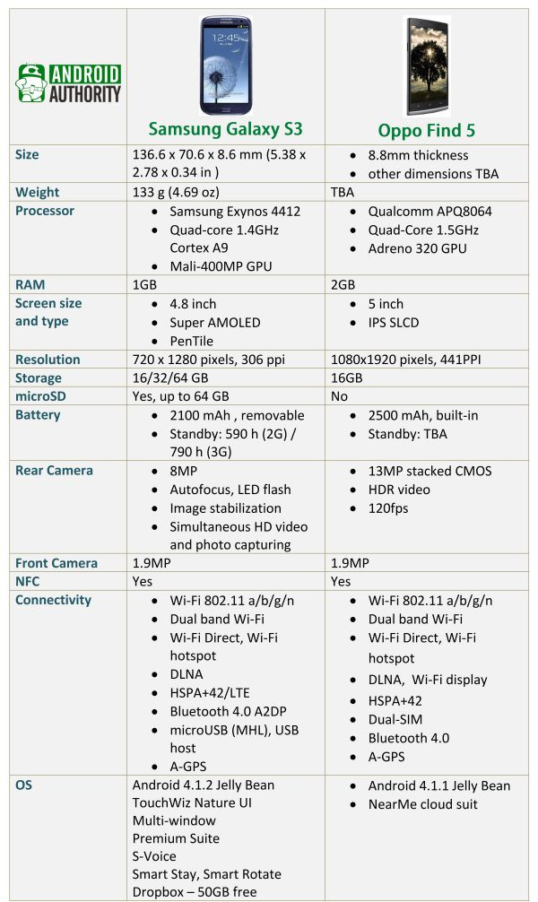 1355397328_galaxy-s3-vs-oppo-find-5-specs-sheet.jpg