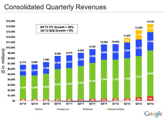 1358956777_google-revenues-png.jpg