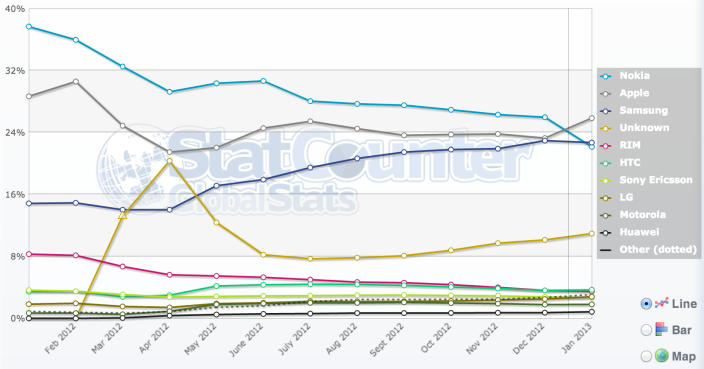 1360068970_statcounter-mobile-internet-usage-jan-2013.png