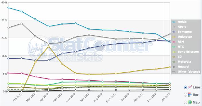 1360068970_statcounter-mobile-internet-usage-jan-2013.png