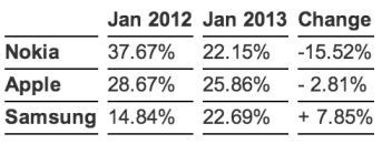 1360069008_statcounter-mobile-internet-usage-2013.png