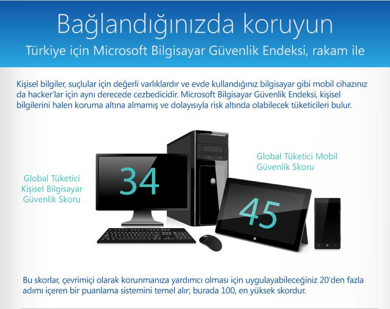 1360087865_bilgisayarguvenlikindeksi1.jpg