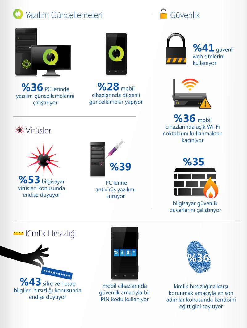 1360087904_bilgisayarguvenlikindeksi2.jpg